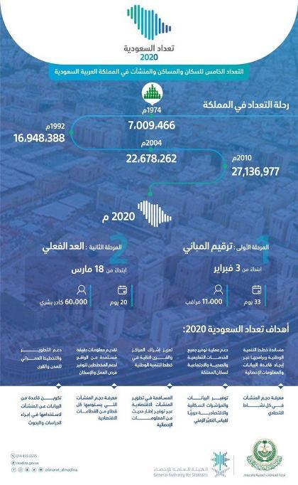 تعداد السعودية 2020 إنطلاق حملة تعداد السكان والمساكن والمنشآت في المملكة نادي السلام السعودي